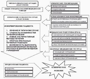 Рис. 2. Идеальная модель принятия клинического решения.