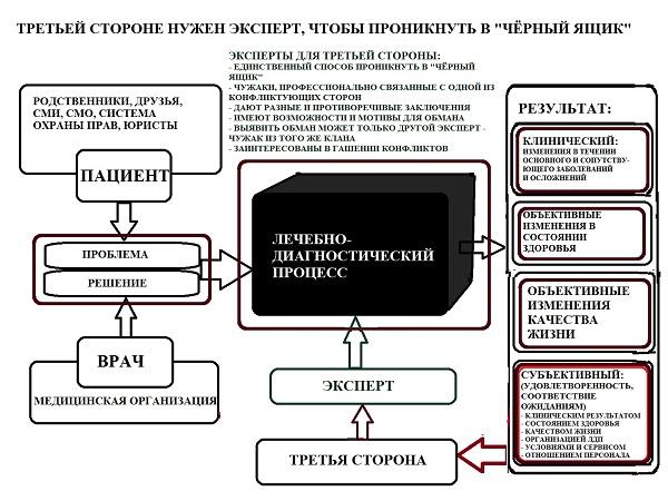 Shema-04_Zavisimost_600x450